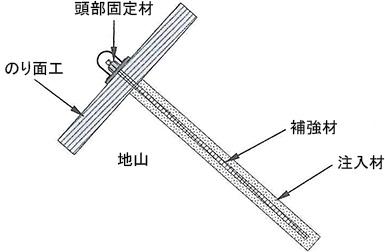 ロックボルト工の基本構造